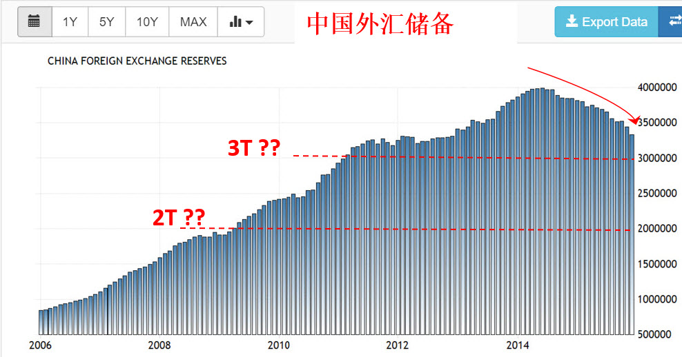 China Reserves level