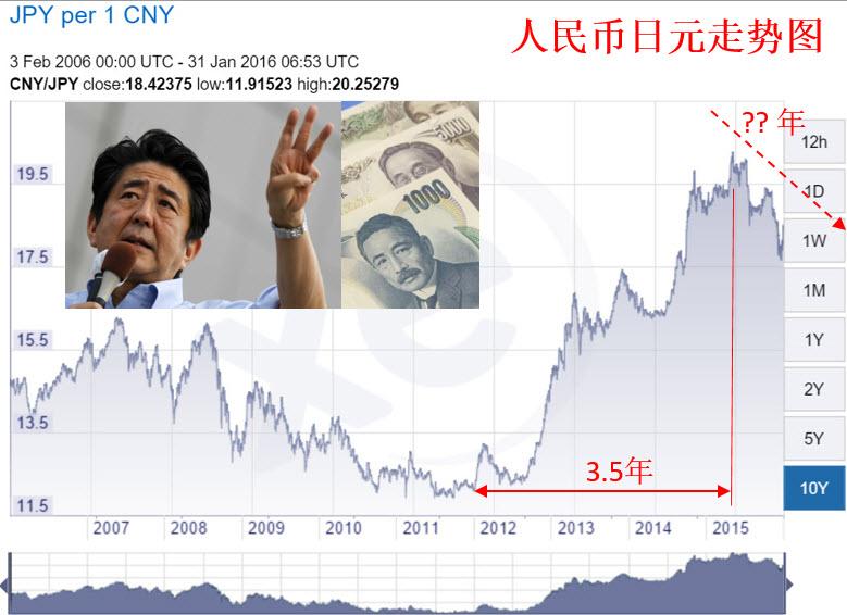 JPY CNY Trend