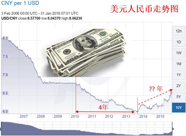 USD CNY Trend